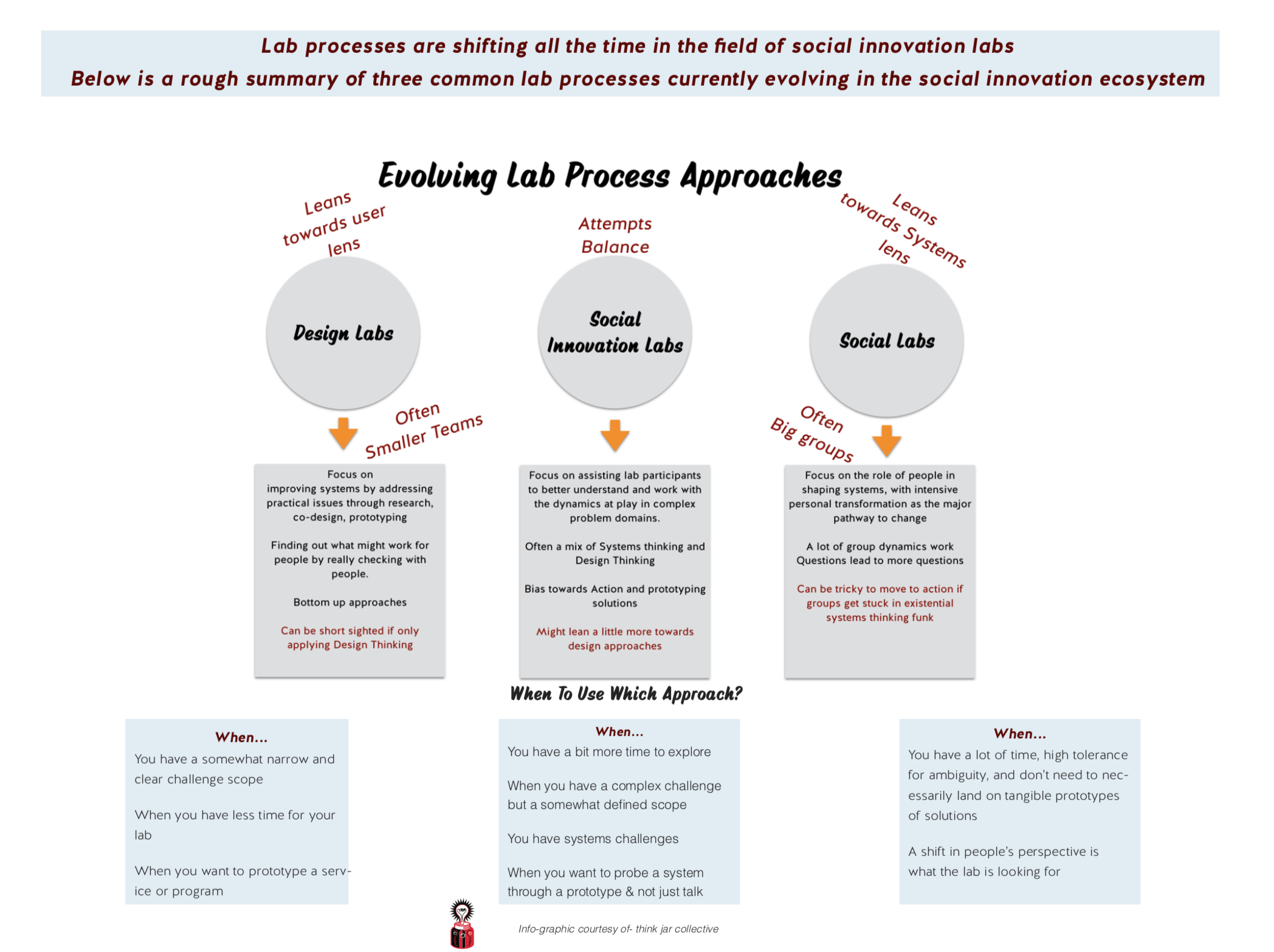 Infographic showing the difference between design labs, social innovation labs and social labs.